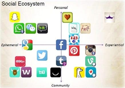 Social Ecosystem-Bequeathit
